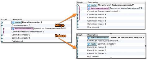 git tutorial pull merge what s difference between git pull and git fetch rebase
