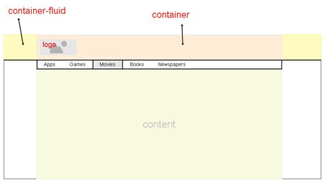 using bootstrap fluid layout css bootstrap 3 container within container fluid stack