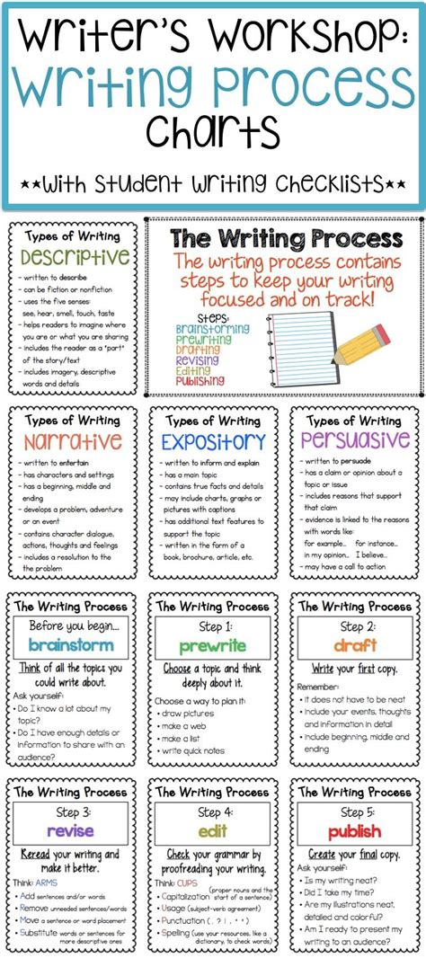themes for process essay best 25 writing process ideas on pinterest writing
