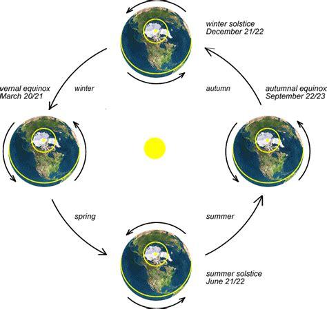 earth seasons diagram the seasons on earth