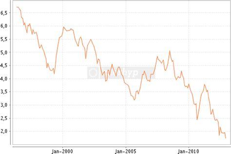 aktuelle zinsen für kurzfristige kredite rekordtief f 252 r baugeld erneut unterschritten
