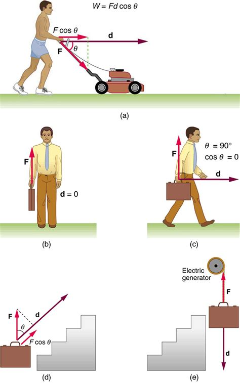 college physics work the scientific definition voer