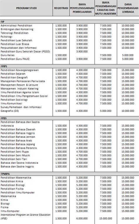 Biaya Aborsi Bandung Biaya Kuliah Universitas Pendidikan Indonesia Upi