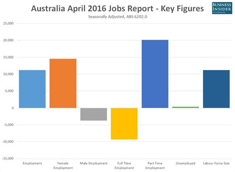 Iese Mba Employment Report 2016 by Australia Unemployment Steady At 5 7 Business Insider