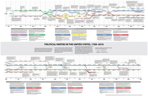 apush themes quizlet timeline of political parties apush heritage