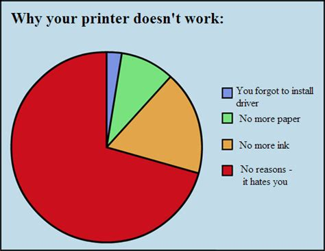 L Post Light Doesn T Work by Why Your Printer Doesn T Work P You Forgot To Install Driverf L No More Paper Q No More Ink