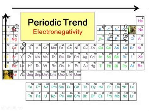 Electronegativity On The Periodic Table by Periodic Trends In Electronegativity
