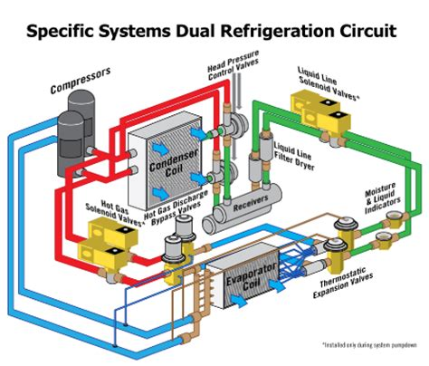 dual refrigeration circuits explosion proof and