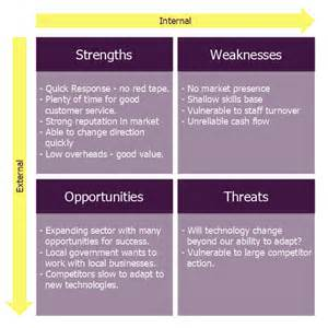 business plan swot analysis template small business consultancy swot analysis matrix swot