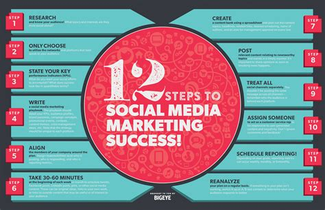 social media plan 12 steps to social media marketing success infographic