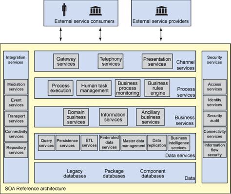 reference architecture diagram soa antipatterns