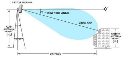 antenna downtilt angle calculator
