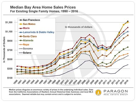 san francisco median home price now 1 3 million