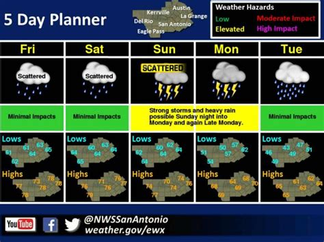 For Ten Days In San Antonio by Nws Forecast For San Antonio Area The Next 5