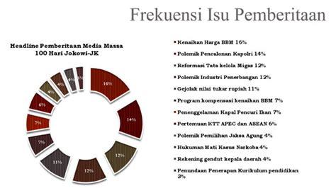 Buku Seru Janji Janji Jokowi Jk press release media monitoring 100 hari pemerintahan