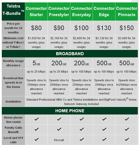 adsl2 broadband exchange information search and compare