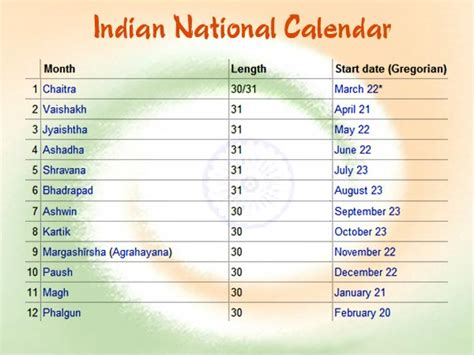 Indian Calendar National Calendar Of India Indian National Calendar