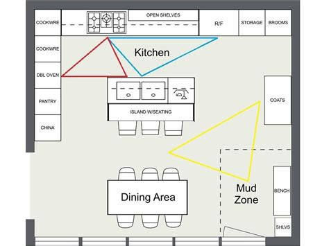 kitchen triangle design 7 kitchen layout ideas that work roomsketcher blog