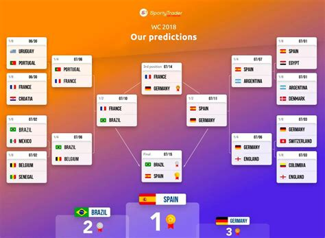 forecast table world cup 2018 the opinoin of sportytrader