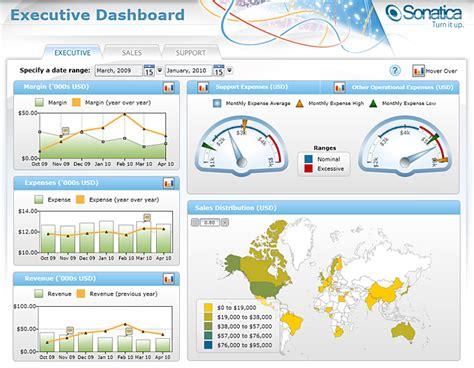 executive dashboard template exle dashboards dashflows incdashflows inc
