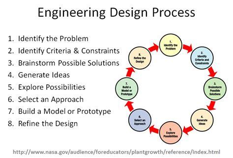 design criteria engineering engineering design process vocabulary worksheet 2017