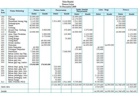tujuan menyusun neraca saldo adalah lengkap contoh siklus akuntansi perusahaan dagang