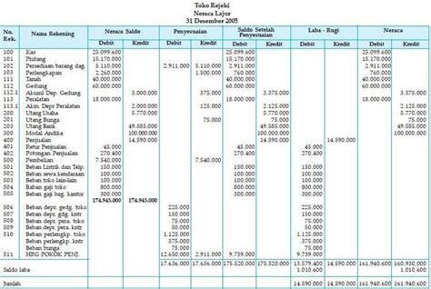 membuat neraca saldo perusahaan dagang lengkap contoh siklus akuntansi perusahaan dagang