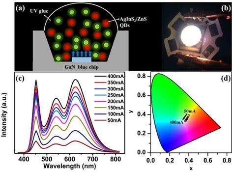 quantum dot light emitting diodes based on inorganic nanomaterials free text white light emitting diodes based on agins2 zns quantum dots