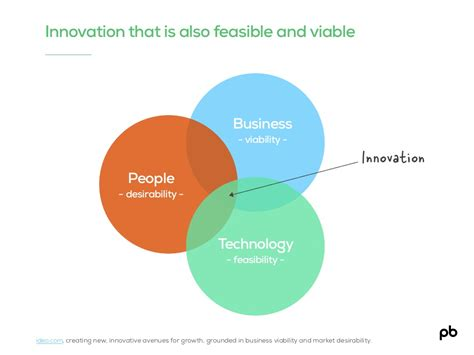design thinking roles people desirability test