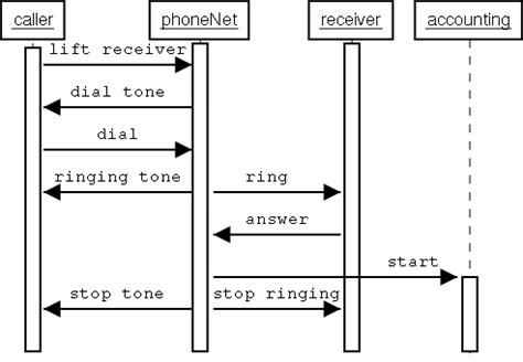 sequence diagram activation bar uml sequence diagram activation bar app staffing