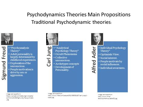 traditional psychology theory psychodynamic theories presentation ppt
