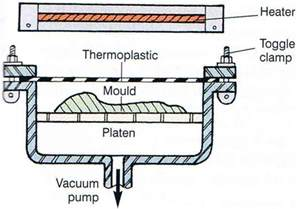 What Is Vaccum Forming vacuum forming plastics by design