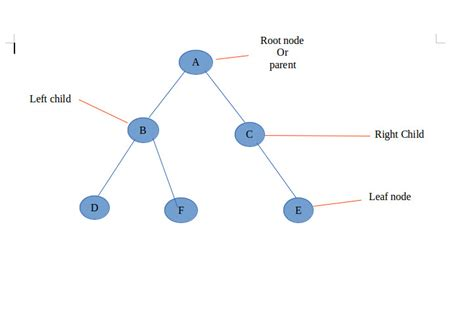 tutorialspoint binary tree write a program for binary search using c facebookthesis