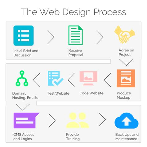 website design flowchart the web design process infographic general ideas