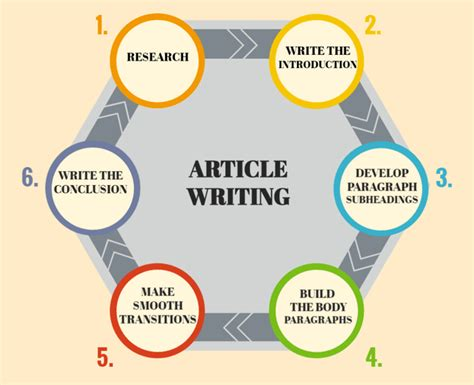 this article has some great ideas for how you can build how to write a breathtaking feature article ask ozessay