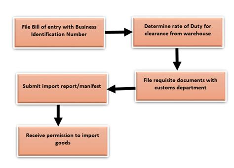 Export Import Procedures And Documentation Mba Notes by Export Import Procedures Export Procedures And Documentation