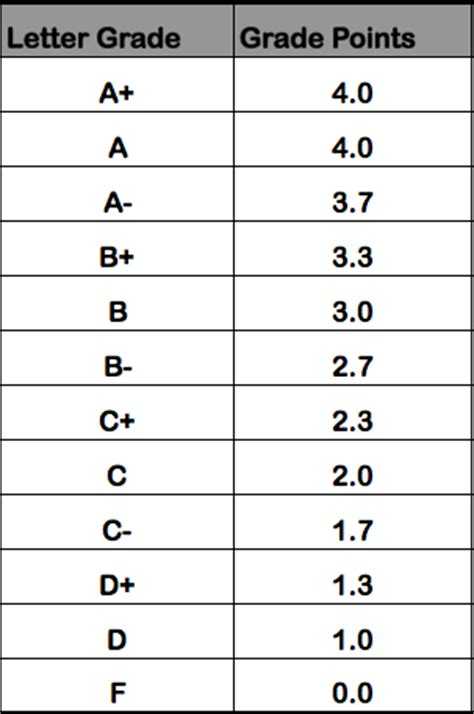 Is Gpa A Major Factor In Mba Program by How To Calculate Gpa