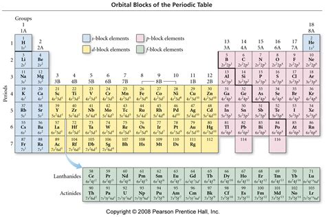 Periodic Table With Polyatomic Ions by Periodic Table Of Elements With Ions 411a M2 U2 P3 Ions