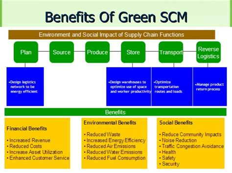 advantages of design for environment green supply chain management