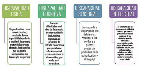 imagenes sensorial definicion y ejemplos tipos de discapacidad