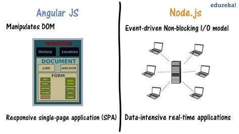 node js full tutorial node js with angularjs angularjs vs node js in 2 minutes