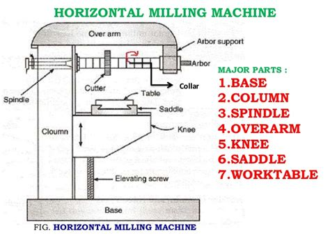 milling machine parts diagram vertical milling machine diagram vertical get free image