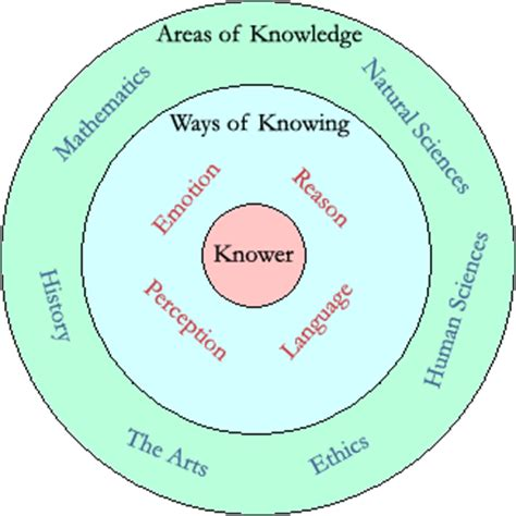 L Of Knowledge Meaning by Opinions On Epistemology