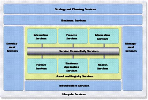 repository pattern vs service layer soa reference architecture services layer