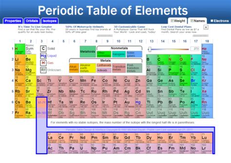Liquids On The Periodic Table by Periodic Table Of Elements Solids Liquids Gases Image