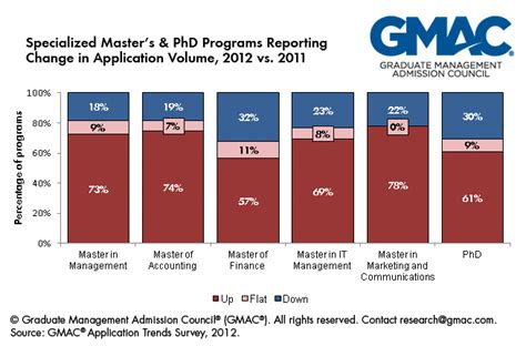 Specialized Mba Programs Trends by General Page 7 Mba Career Services Employer Alliance