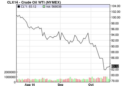 crude oil spot and natural gas spot prices nymex.html