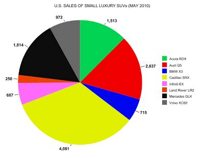 small luxury suv sales in america – may 2010 | gcbc