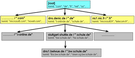 domain  system