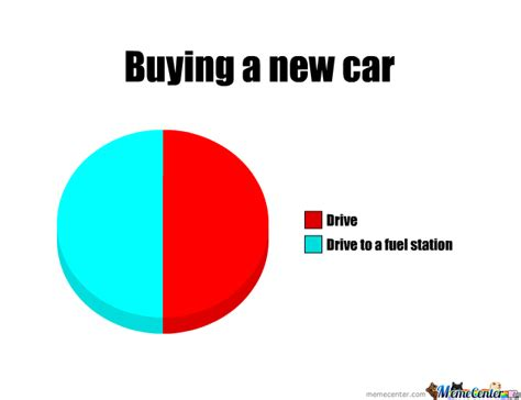 New Car Meme - when i am buying a new car by teaver meme center